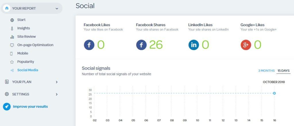 Social media effect on SEO